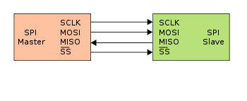 What is Serial Peripheral Interface (SPI) ?